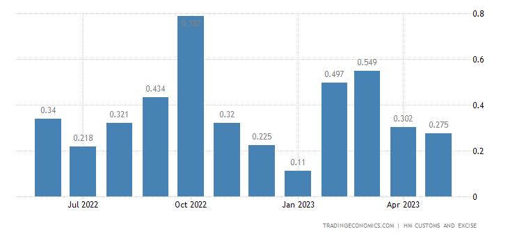 United Kingdom Exports of Extra EU - Wickerwork & Basketwork