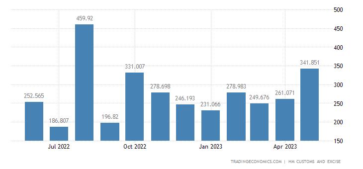United Kingdom Exports of Extra EU - Works of Art, Collectors P
