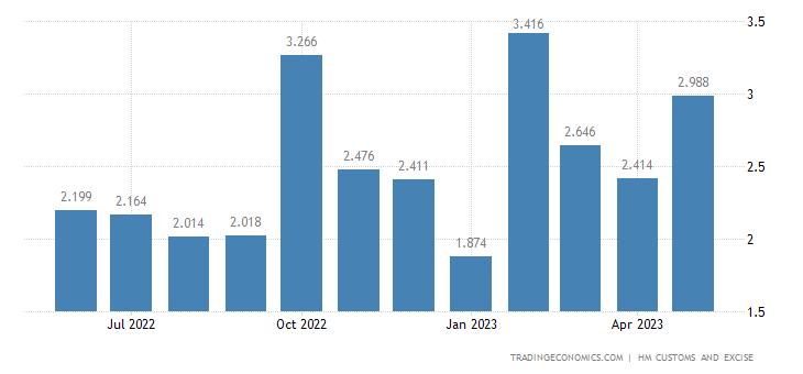 United Kingdom Exports of Extra EU - Zinc & Related Articles