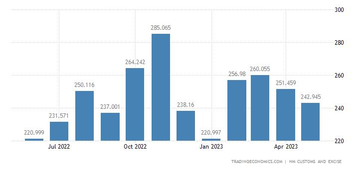 United Kingdom Exports of Furniture, Bedding, Mattresses & Furni