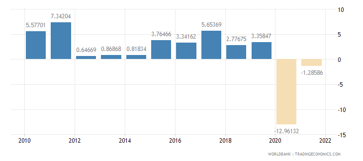 united kingdom exports of goods and services annual percent growth wb data