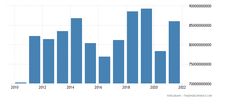 united kingdom exports of goods and services bop us dollar wb data