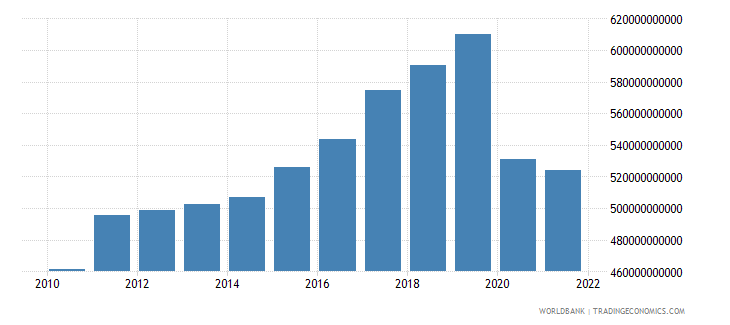 united kingdom exports of goods and services constant lcu wb data
