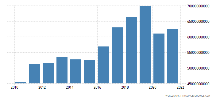 united kingdom exports of goods and services current lcu wb data