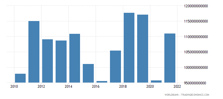 united kingdom exports of goods services and income bop us dollar wb data