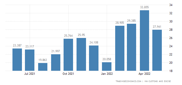 United Kingdom Exports of Impregnated, Coated, Covered Or Lamina