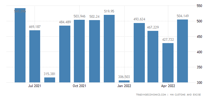 United Kingdom Exports of Intra EU - Aircraft, Spacecraft & Rela