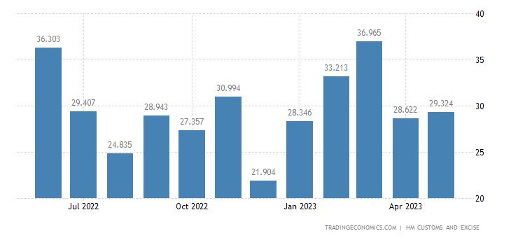 United Kingdom Exports of Intra EU - Albuminous Substance, Starc