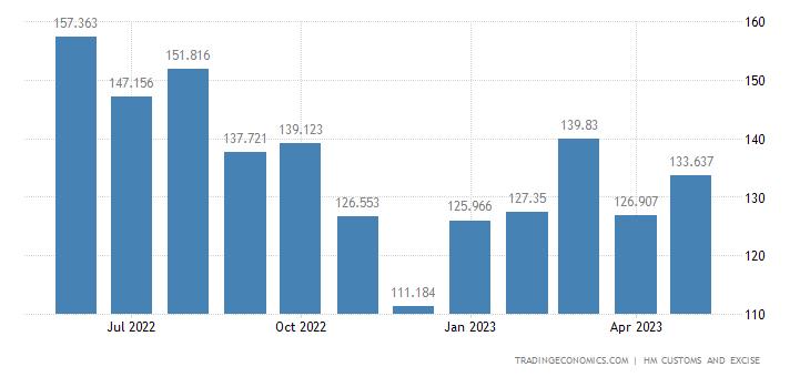 United Kingdom Exports of Intra EU - Aluminium & Related Articles