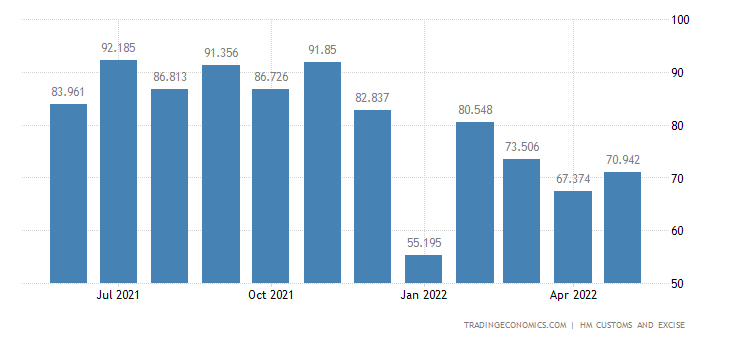 United Kingdom Exports of Intra EU - Apparel & Clothing Knitted