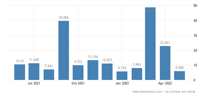 United Kingdom Exports of Intra EU - Arms Ammunition Related P