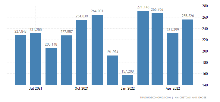 United Kingdom Exports of Intra EU - Articles of Iron & Steel