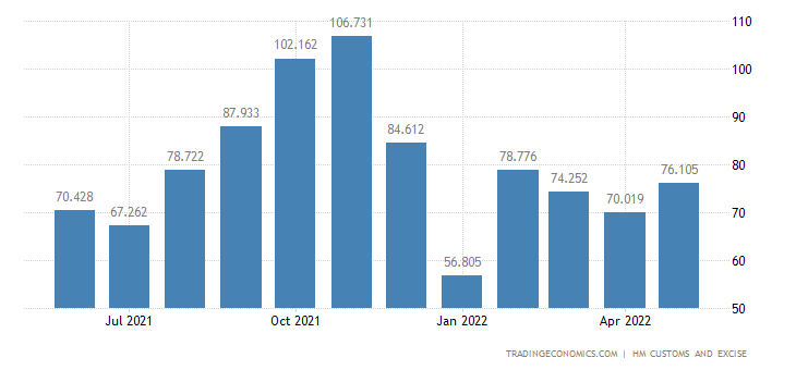 United Kingdom Exports of Intra EU - Books Newspapers Pictures