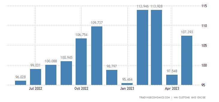 United Kingdom Exports of Intra EU - Cereals, Flour, Starch & Mi