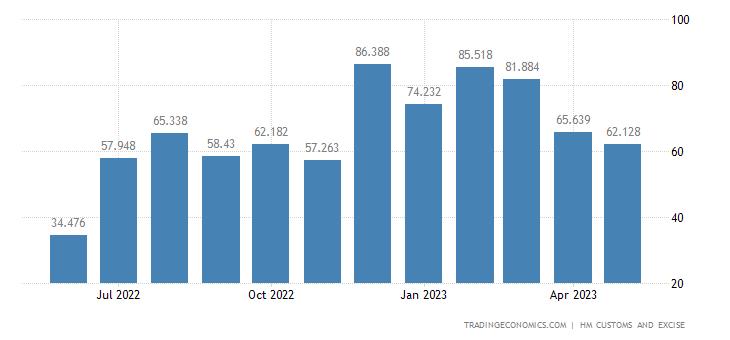 United Kingdom Exports of Intra EU - Cereals
