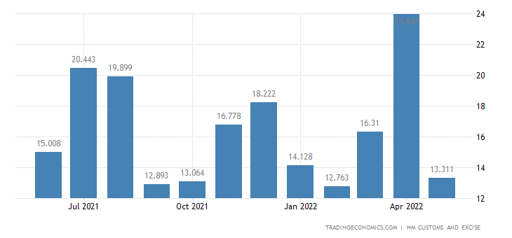 United Kingdom Exports of Intra EU - Clocks Watches & Related P