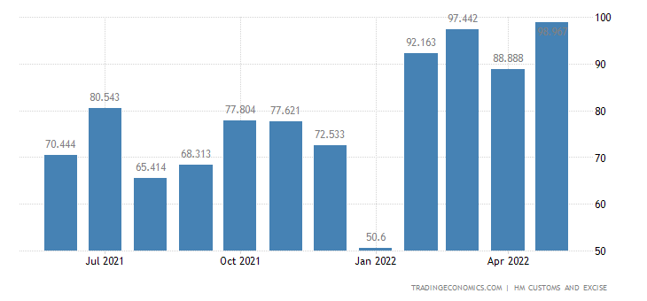 United Kingdom Exports of Intra EU - Copper & Related Articles