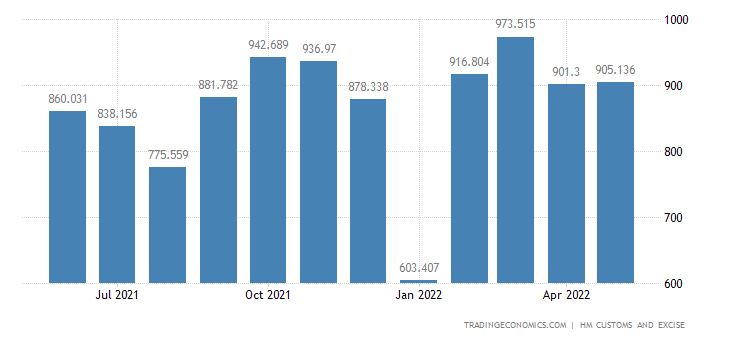United Kingdom Exports of Intra EU - Electrical Machinery & Equi