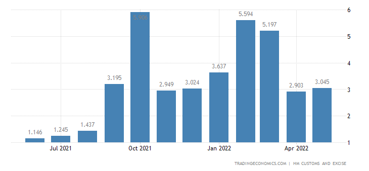 United Kingdom Exports of Intra EU - Explosives Pyrotechnic & R
