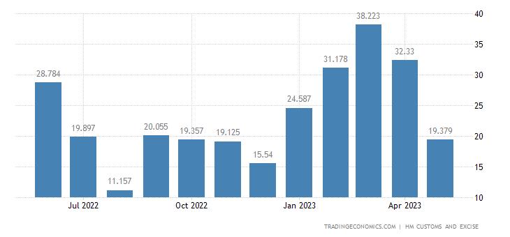 United Kingdom Exports of Intra EU - Fertilizers