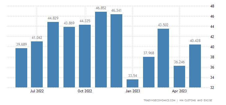 United Kingdom Exports of Intra EU - Footwear, Gaiters & Parts O
