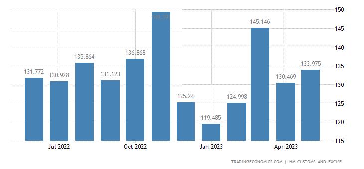 United Kingdom Exports of Intra EU - Furniture, Bedding, Mattres