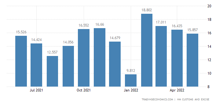 United Kingdom Exports of Intra EU - Impregnated, Coated & Lamin