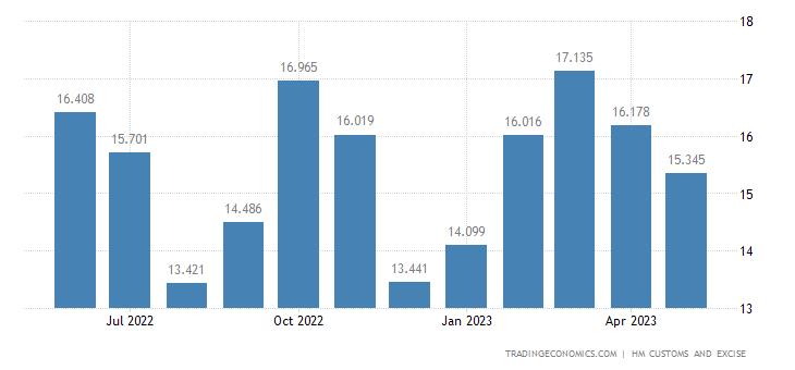 United Kingdom Exports of Intra EU - Impregnated, Coated & Lamin