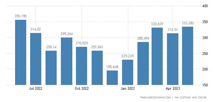 United Kingdom Exports of Intra EU - Iron & Steel