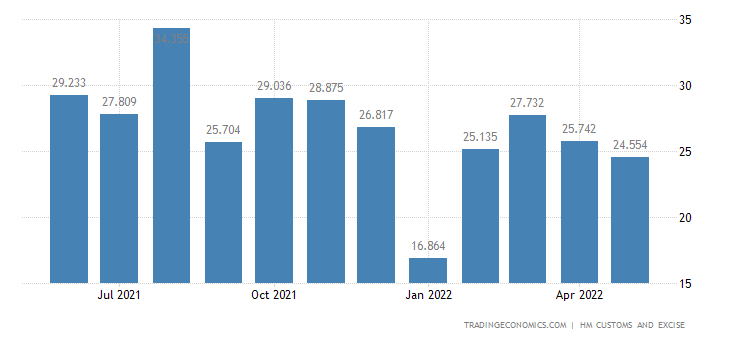 United Kingdom Exports of Intra EU - Leather & Harness, Gut Excl