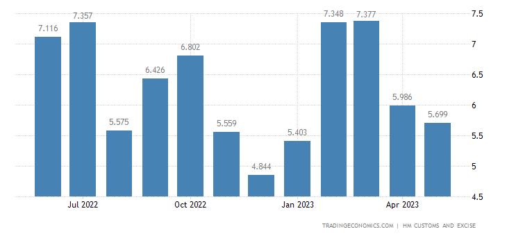 United Kingdom Exports of Intra EU - Man-made Staple Fibres