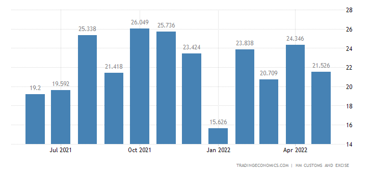 United Kingdom Exports of Intra EU - Meat Fish & Crustaceans &