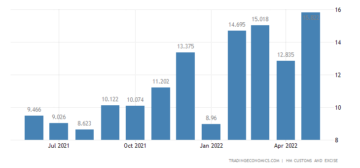 United Kingdom Exports of Intra EU - Milling Industry Products