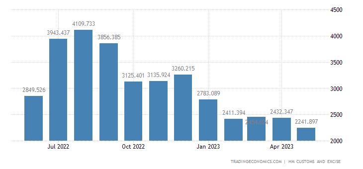 United Kingdom Exports of Intra EU - Mineral Fuels & Oils & Dist