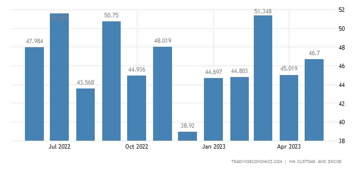 United Kingdom Exports of Intra EU - Miscellaneous Articles of B