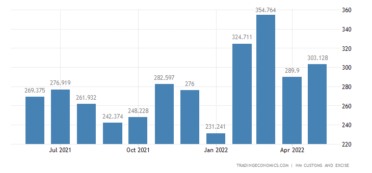 United Kingdom Exports of Intra EU - Miscellaneous Chemical Prod