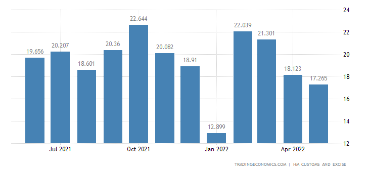 United Kingdom Exports of Intra EU - Miscellaneous Manufactured
