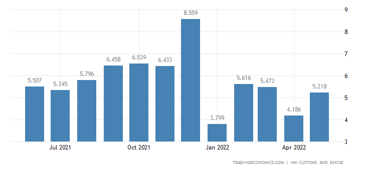 United Kingdom Exports of Intra EU - Musical Instruments & Relat