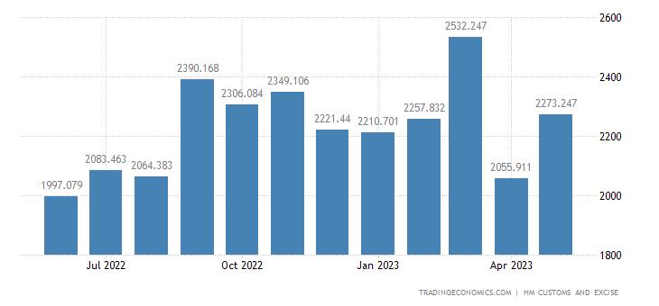 United Kingdom Exports of Intra EU - Nuclear Reactors Boilers