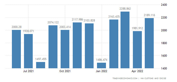 United Kingdom Exports Intra Eu - Nuclear Reactors, Boilers, & Related Mach.