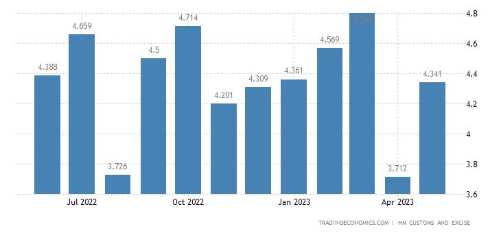 United Kingdom Exports of Intra EU - Ores Slag & Ash