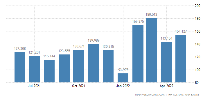 United Kingdom Exports of Intra EU - Paper & Paperboard & Relate