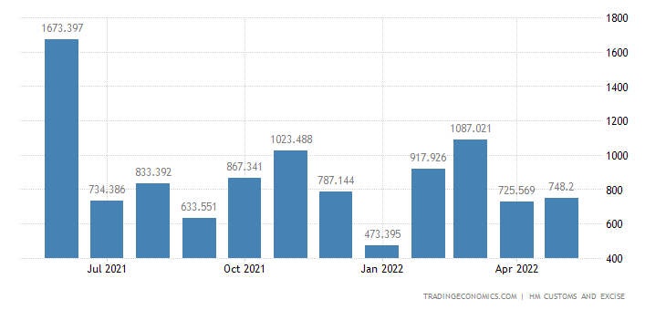 United Kingdom Exports of Intra EU - Pharmaceutical Products