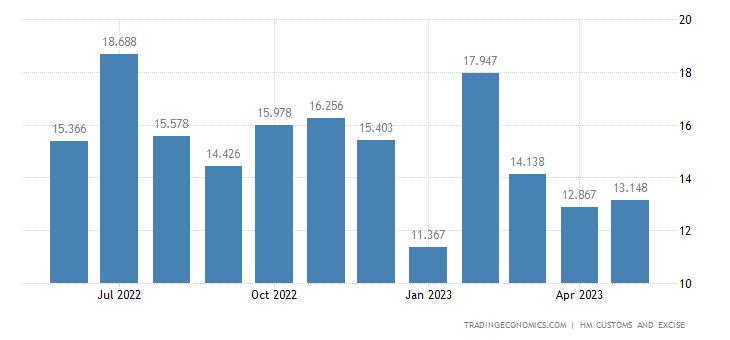United Kingdom Exports of Intra EU - Railway& Tram Tracks, Signa