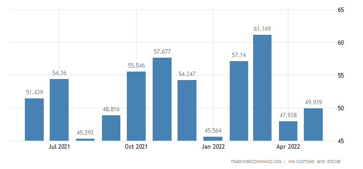 United Kingdom Exports of Intra EU - Residues & Waste from Prepa