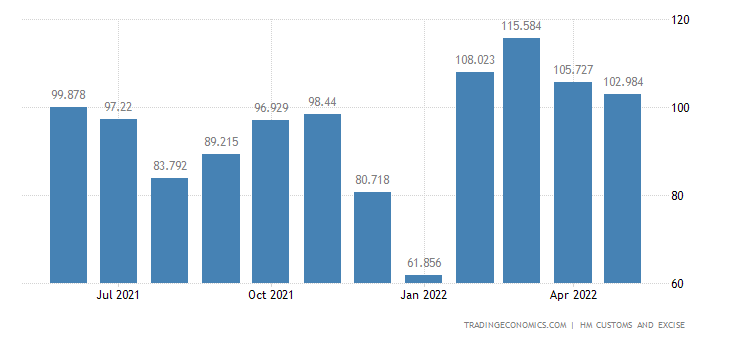 United Kingdom Exports of Intra EU - Rubber & Related Articles