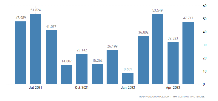 United Kingdom Exports Intra Eu - Ships, Boats & Floating Structures