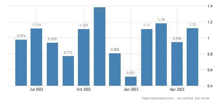 United Kingdom Exports of Intra EU - Silk