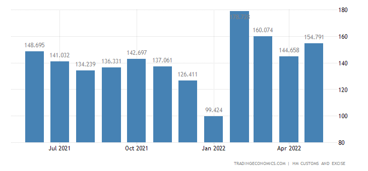 United Kingdom Exports of Intra EU - Tanning Dye Extracts & Oth