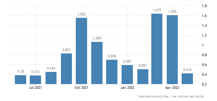 United Kingdom Exports of Intra EU - Tin & Related Articles